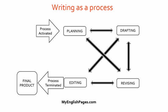 process writing approach could be described as bottom up approach