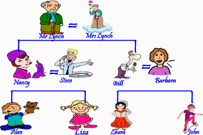 English Vocabulary People And Family Members